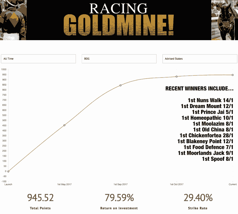 Graph For Racing Goldmine